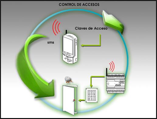Esta aplicación tiene por objetivo realizar el control de accesos de emplazamientos remotos.