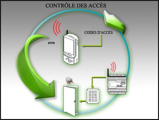 Le but de cette application est d'effectuer le contrôle des accès de sites éloignés.