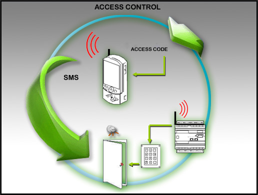 This application controls the access to remote locations. A matrix keyboard is used as the access system.