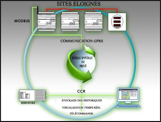 L'objectif du système est de monitoriser, contrôler et télécommander la gestion électrique de centres situés sur des sites éloignés. Dans un tel cas l'unique moyen de transmission possible est la téléphonie mobile.