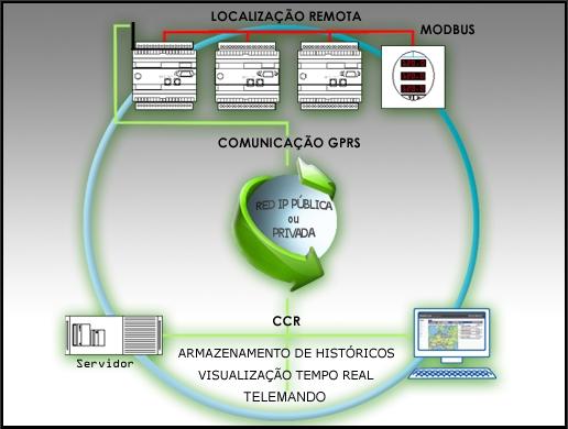 O objetivo do sistema é monitorar, controlar e telecomandar o gerenciamento elétrico de centros situados em localidades remotas. O único meio de transmissão possível neste caso é a telefonia móvel.