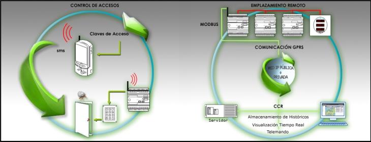 El objetivo del sistema es monitorizar, controlar y telecomandar la gestión eléctrica de centros situados en emplazamientos remotos. El único medio de transmisión posible en este caso es la telefonía móvil.