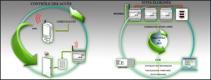 Cette technologie peut être appliquée aussi bien pour capter des données à distance distribuées sur une ample zone géographique que pour mener à bien la supervision mobile d'installations à partir de téléphones mobiles de type PDA ou d'ordinateurs portables équipés de modems GPRS-UMTS