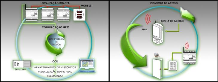CEFISA possue os equipamentos e a experiência para o desenvolvimento de projetos de supervisão de instalações utilizando a tecnologia GPRS-UMTS. Esta tecnologia pode ser aplicada, tanto para a captação de dados remotos distribuidos por uma extensa área geográfica, como para realizar a supervisão em movimento das instalações desde telefones móveis tipo PDA ou computadores portáteis equipados com modems GPRS-UMTS.
